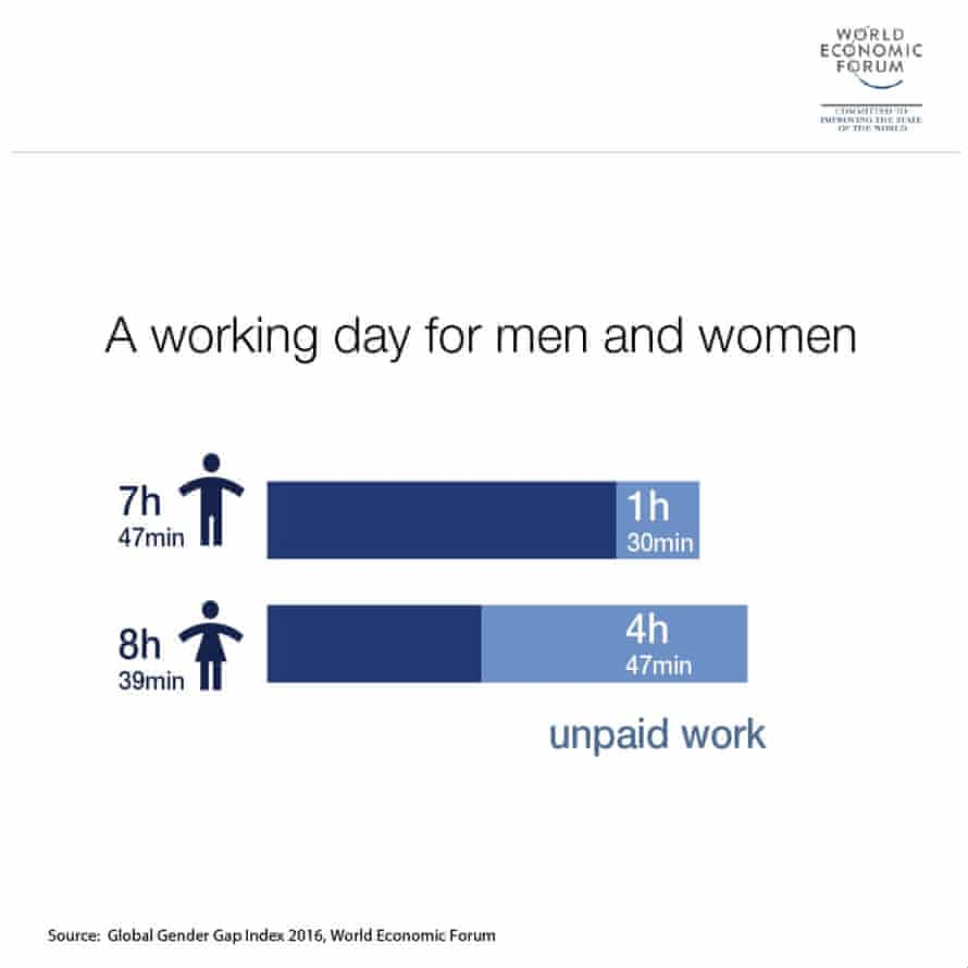 Graphic showing the average working day for men and women across the 144 countries surveyed.
