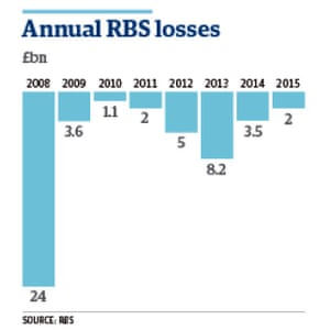 RBS losses