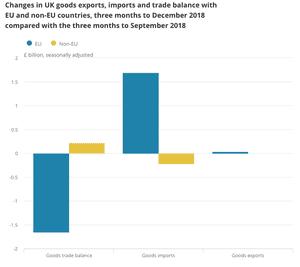 UK trade data