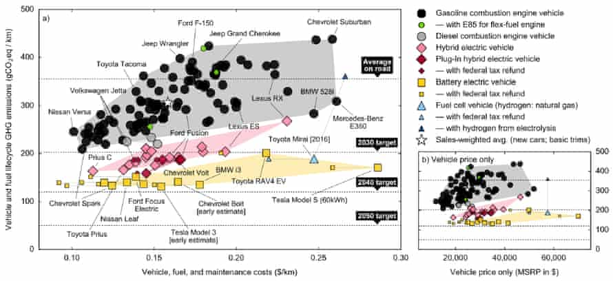 Cost-carbon space for light-duty vehicles, assuming a 14 year lifetime, 12,100 miles driven annually, and an 8% discount rate. Data points show the most popular internal-combustion-engine vehicles (black), hybrid electric vehicles (pink), plug-in hybrid electric vehicles (red), and battery electric vehicles (yellow) in 2014, as well as one of the first fully commercial fuel-cell vehicles (blue).