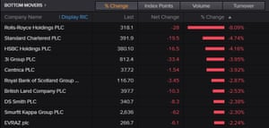The worst-performing stocks on the FTSE 100 on Friday.