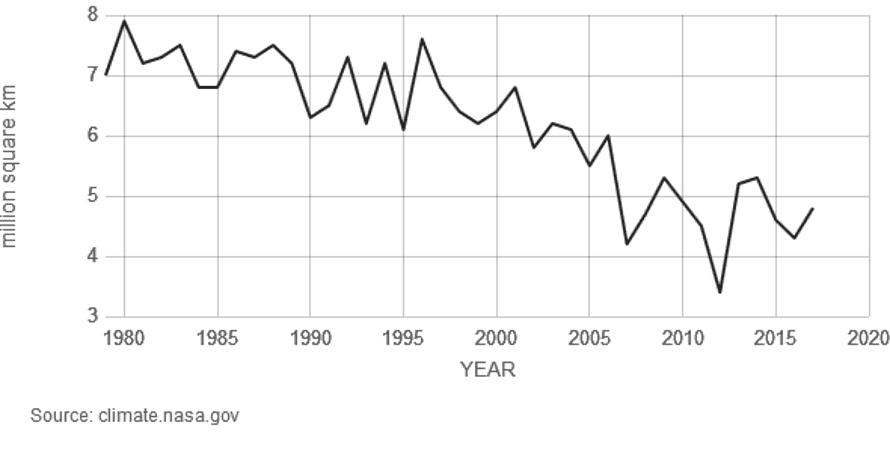 Decline in September Arctic ice extent (not volume).