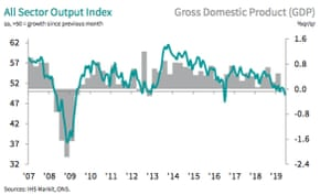 UK PMI report, to June 2019