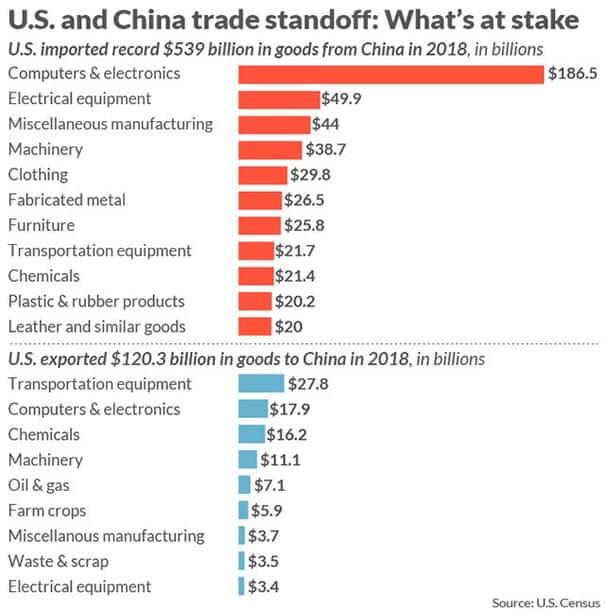 Trade war: Wall Street suffers biggest selloff since January