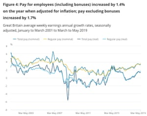 UK employment report, to May 2019