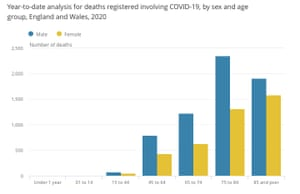 Coronavirus deaths, by gender and age