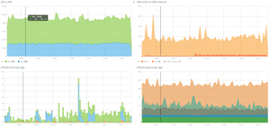 Guardian Dotcom Team deploy dashboard
