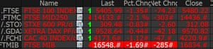 European indexes are all in the red.