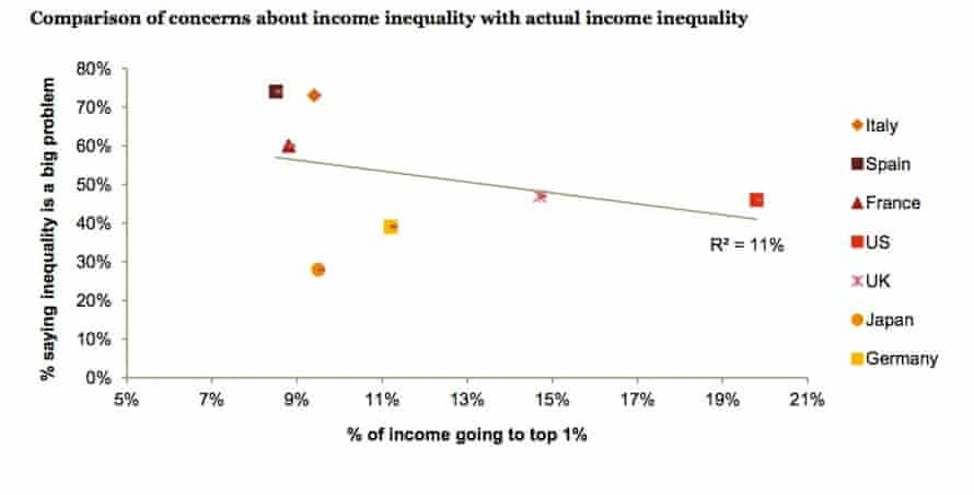 Graph showing concerns about income inequality