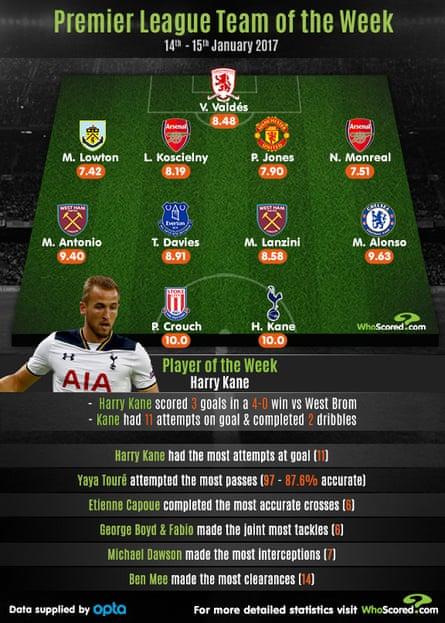 Infographic:WhoScored