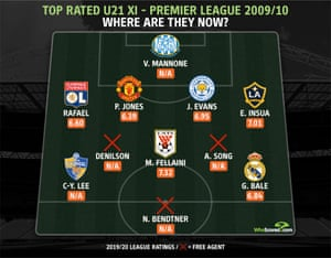 Where the young team of 2009-10 are now.