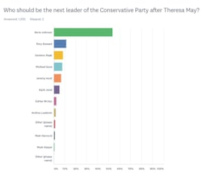 Survey of Tory members for leadership