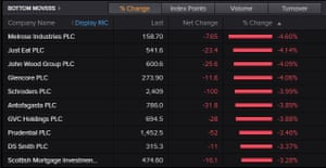 The top fallers on the FTSE 100
