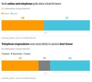 ICM EU referendum polling.