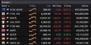 European stock markets, 12 November 2020