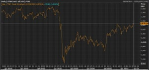 A chart showing the FTSE 100 at its highest level since late February 2020.