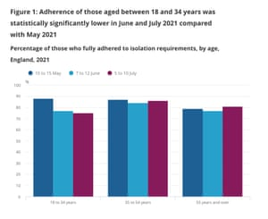 % of people fully adhering with isolation rules in England, by age