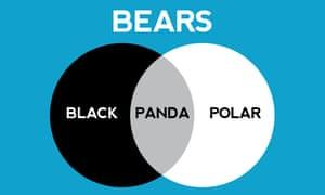A Venn diagram by Stephen Wildish.