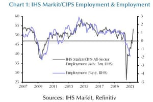 Company surveys suggest a bounceback in activity is well underway.