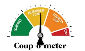 The Coup-o-meter from IsThisaCoup.com.