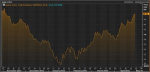 Brent crude over the last six months