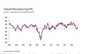Ireland's manufacturing PMI