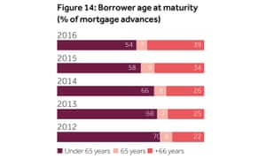 One in four borrowers will be entering retirement with a mortgage.