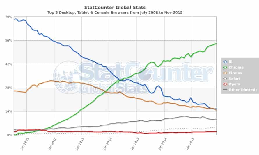 Top 5 desktop, tablet & console  browsers from July 2008 to November 2015