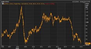 Brent crude over the last decade