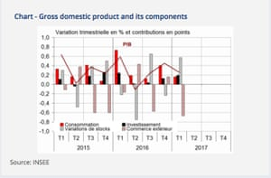 French GDP: The Details