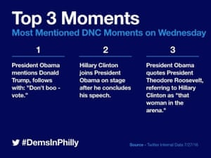 Top tweeted moments.