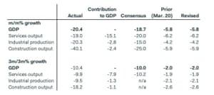 UK GDP breakdown