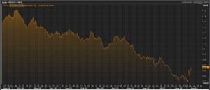 The yield on 10-year UK bonds