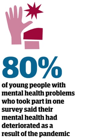 Statistic: 80% of young people with mental health problems who took part in one survey said their mental health had deteriorated as a result of the pandemic