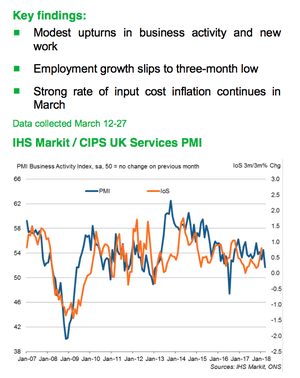 UK services PMI for March