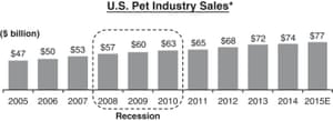 According to Petco, Pet Industry sales went up by 63% in the last 10 years.