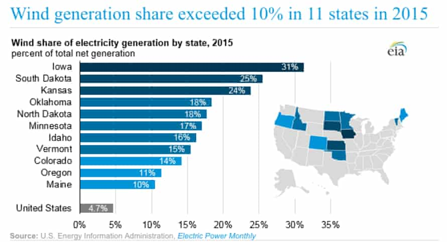 In 2015, 11 states generated at least 10% of their total electricity from wind.