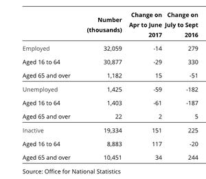 UK labour market stats