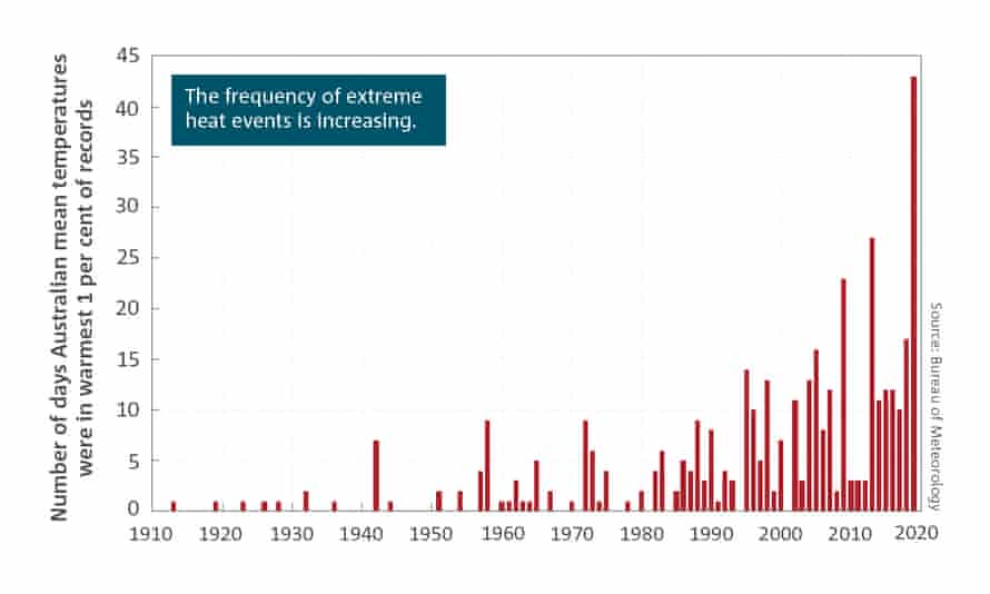 Chart showing rising numbers of extremely hot days from the 2020 BoM/CSIRO State of the Climate report