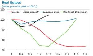 IMF greece