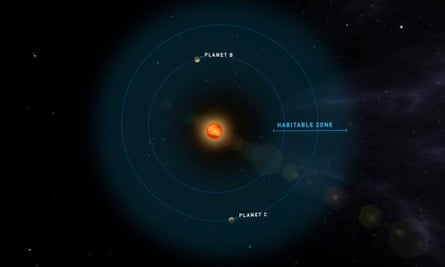 The two planets are located within the habitable zone around Teegarden's star.