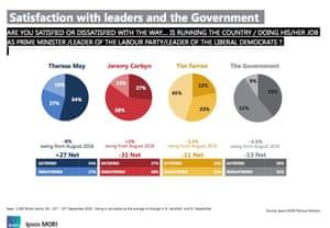 Party leaders' satisfaction ratings.
