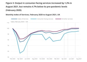 UK services growth picked up in August