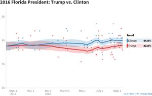 HuffPost Pollster's Florida averages.