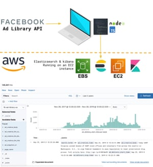 Diagram of uploading Facebook ads to Elasticsearch and browsing them with Kibana.