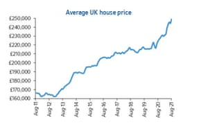 UK house prices to August 2021