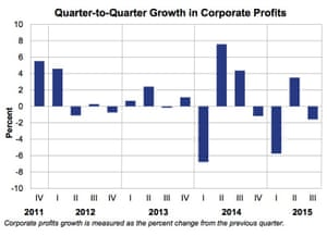 US company profits fall.