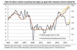 UK labour market