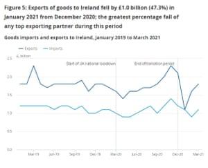 UK exports to Ireland