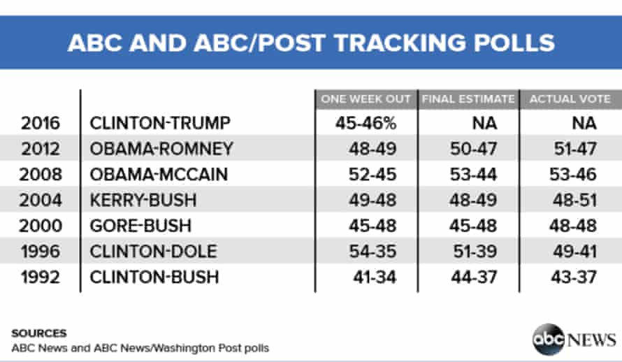 ABC polls' past success